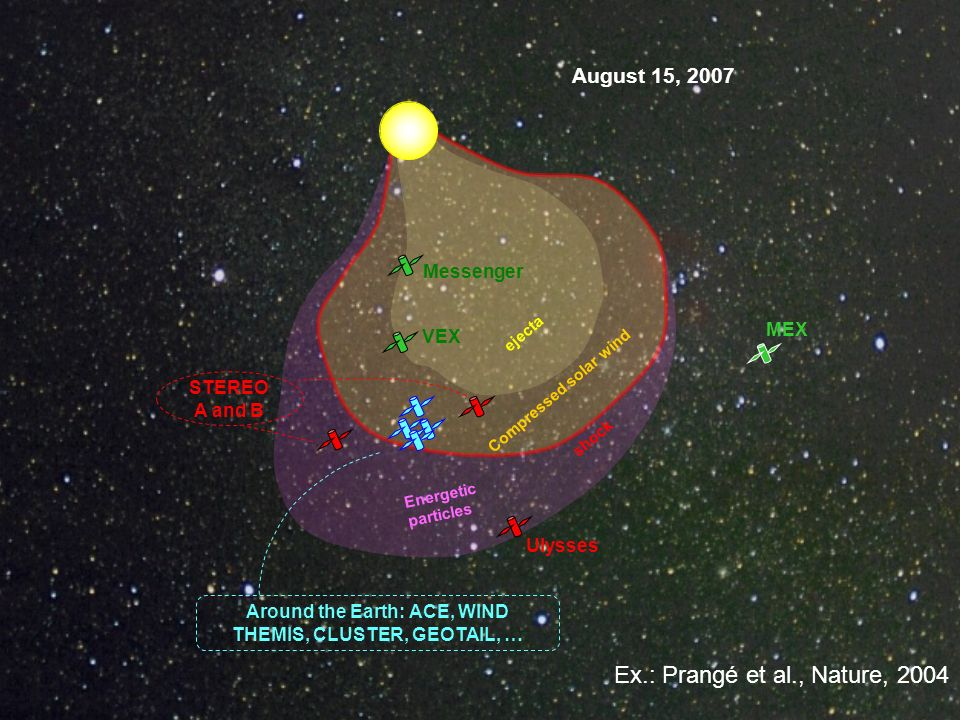 Messenger VEX MEX Ulysses STEREO A and B Around the Earth: ACE, WIND THEMIS, CLUSTER, GEOTAIL, … shock Compressed solar wind Energetic particles eject