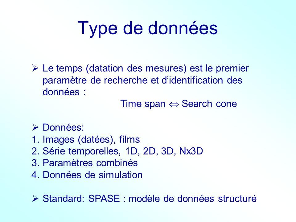 Type de données Le temps (datation des mesures) est le premier paramètre de recherche et didentification des données : Time span Search cone Données: