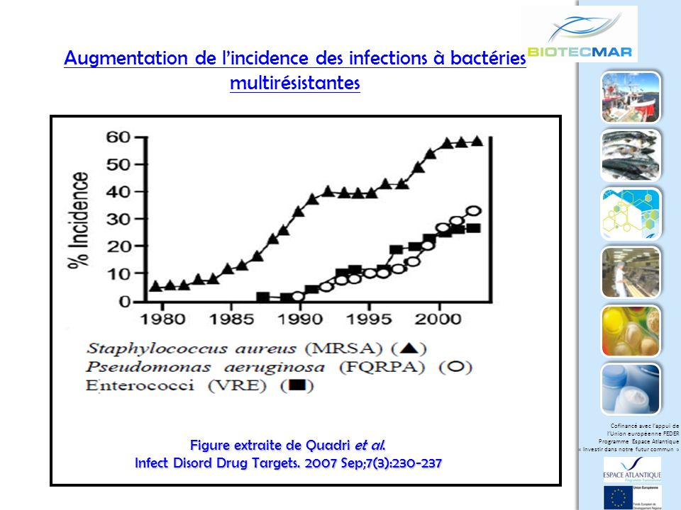 Cofinancé avec lappui de lUnion européenne FEDER Programme Espace Atlantique « Investir dans notre futur commun » Diminution du nombre de nouvelles molécules antibiotiques Figure extraite de Belguesmia-Naghmouchi-Chihib-Drider In Drider and Rebuffat – Springer 2011
