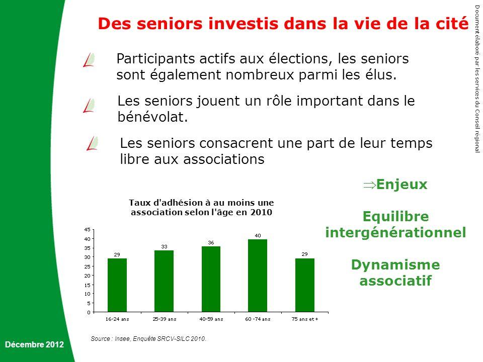 Décembre 2012 Document é labor é par les services du Conseil r é gional Des seniors investis dans la vie de la cité Participants actifs aux élections,