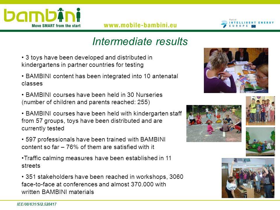 IEE/08/631/SI2.528417Project duration: 36 monthsAugust 2009 Résultats intermédiaires 3 jouets ont été développés et diffusés en maternelles/jardins denfants pour être testés dans les pays partenaires Les contenus de BAMBINI ont été intégrés dans 10 classes prénatales Des leçons BAMBINI se sont tenues dans 30 crèches (nombre denfants et de parents touchés : 255) Des leçons BAMBINI ont été mises en place avec laide des équipes de jardins denfants/maternelles auprès de 57 groupes, les jouets ont été diffusés et sont actuellement testés 597 professionnels ont été formés aux contenus BAMBINI jusquà ce jour– 76% dentre eux en est satisfait Des mesures de modération de trafic ont été prévues dans 11 rues 351 acteurs ont été touchés par des ateliers, 3060 par des entretiens en face à face lors de conférences et près de 370.000 grâce aux supports écrits de BAMBINI