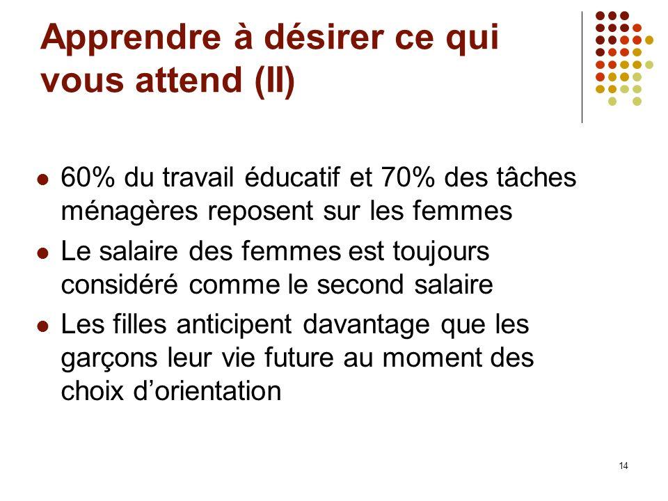 14 Apprendre à désirer ce qui vous attend (II) 60% du travail éducatif et 70% des tâches ménagères reposent sur les femmes Le salaire des femmes est t