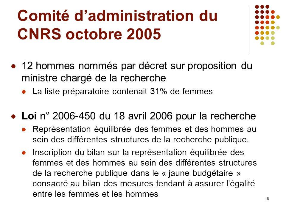 18 Comité dadministration du CNRS octobre 2005 12 hommes nommés par décret sur proposition du ministre chargé de la recherche La liste préparatoire co