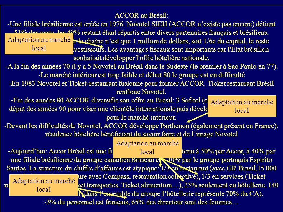 ACCOR au Brésil: -Une filiale brésilienne est créée en 1976. Novotel SIEH (ACCOR nexiste pas encore) détient 51% des parts, les 49% restant étant répa