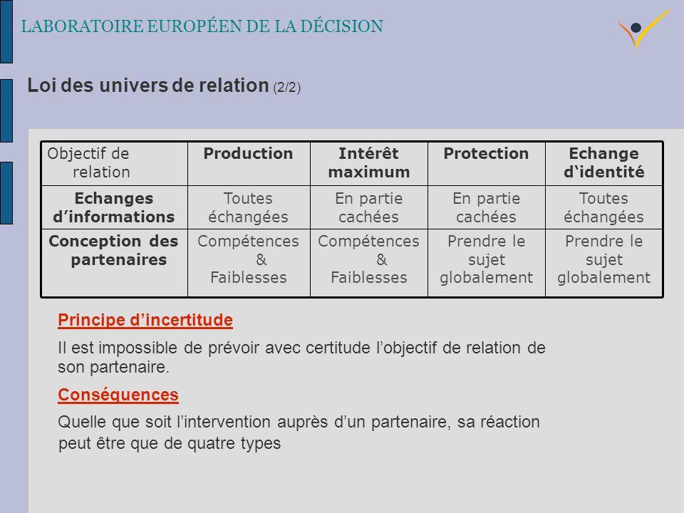 Loi des univers de relation (2/2) Principe dincertitude Il est impossible de prévoir avec certitude lobjectif de relation de son partenaire.