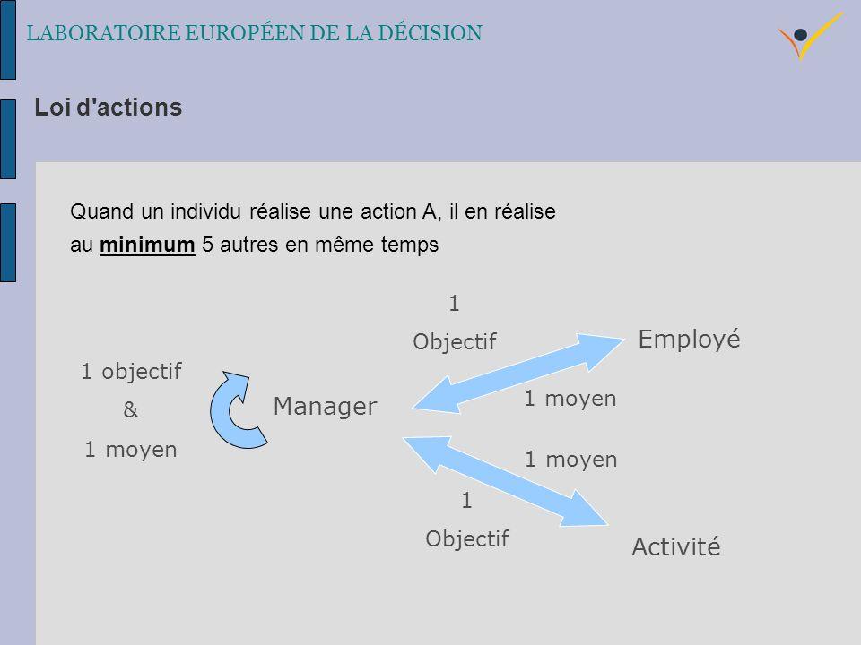 Quand un individu réalise une action A, il en réalise au minimum 5 autres en même temps Manager Employé Activité 1 Objectif 1 objectif & 1 moyen 1 Objectif 1 moyen LABORATOIRE EUROPÉEN DE LA DÉCISION Loi d actions