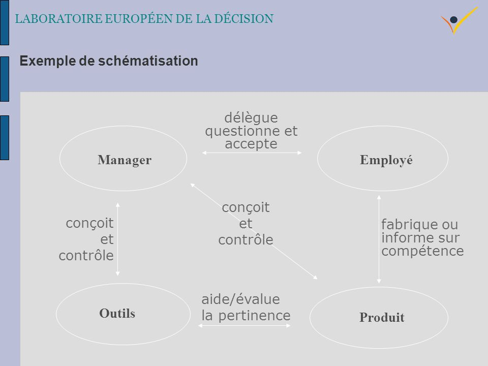 ManagerEmployé Produit Outils délègue questionne et accepte conçoit et contrôle fabrique ou informe sur compétence aide/évalue la pertinence LABORATOIRE EUROPÉEN DE LA DÉCISION Exemple de schématisation