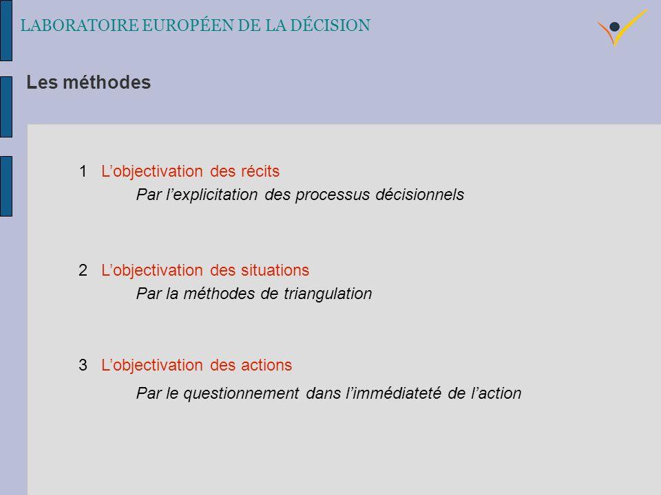 1 Lobjectivation des récits Par lexplicitation des processus décisionnels 2 Lobjectivation des situations Par la méthodes de triangulation 3 Lobjectivation des actions Par le questionnement dans limmédiateté de laction LABORATOIRE EUROPÉEN DE LA DÉCISION Les méthodes