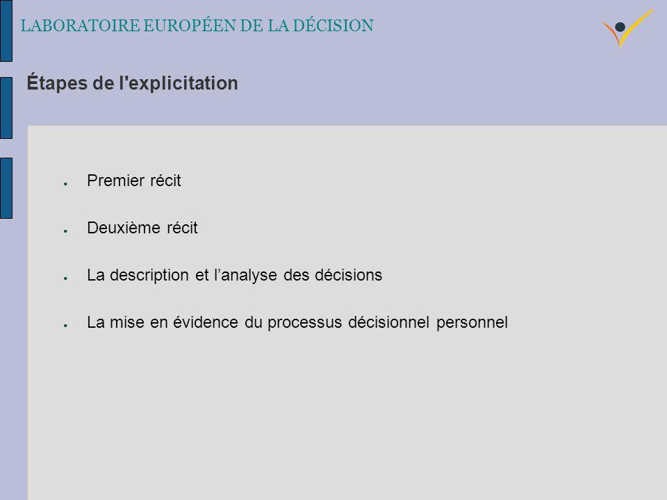 Premier récit Deuxième récit La description et lanalyse des décisions La mise en évidence du processus décisionnel personnel LABORATOIRE EUROPÉEN DE LA DÉCISION Étapes de l explicitation