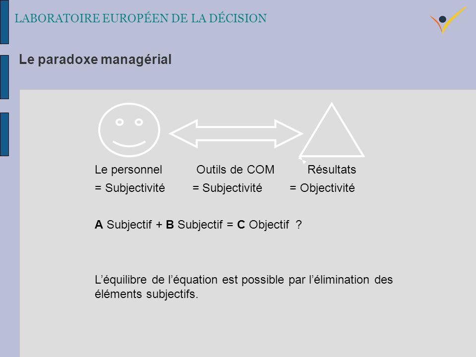 Le personnel Outils de COM Résultats = Subjectivité = Subjectivité = Objectivité A Subjectif + B Subjectif = C Objectif .