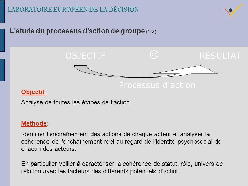 Objectif : Analyse de toutes les étapes de laction Méthode: Identifier lenchaînement des actions de chaque acteur et analyser la cohérence de lenchaînement réel au regard de lidentité psychosocial de chacun des acteurs.