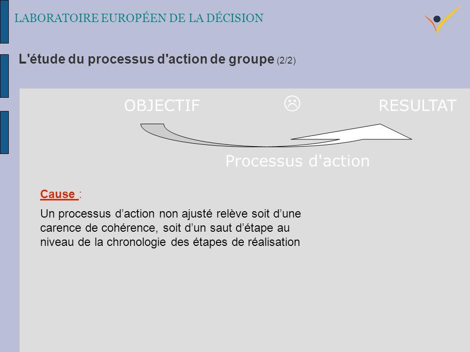 LABORATOIRE EUROPÉEN DE LA DÉCISION Cause : Un processus daction non ajusté relève soit dune carence de cohérence, soit dun saut détape au niveau de la chronologie des étapes de réalisation OBJECTIF RESULTAT Processus d action L étude du processus d action de groupe (2/2)