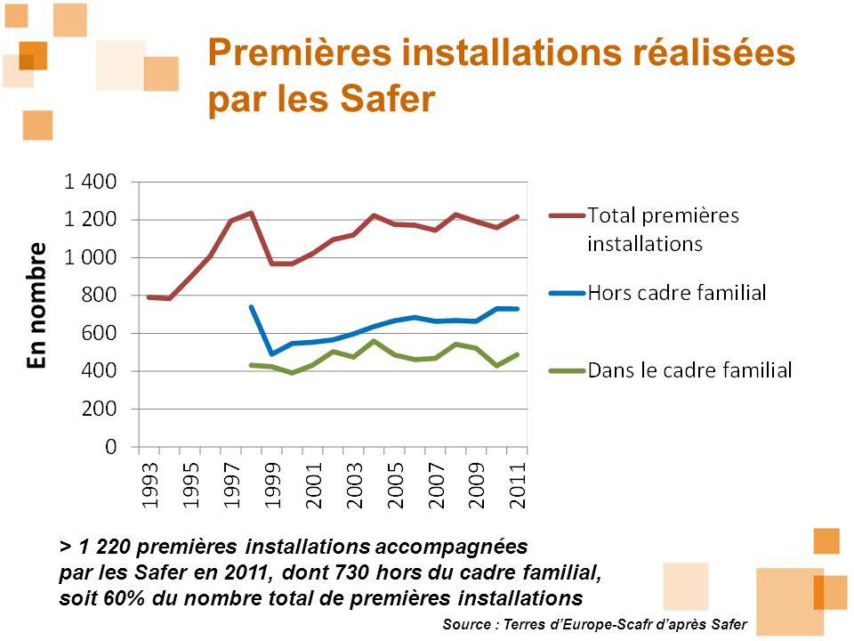 Source : Terres dEurope-Scafr daprès Safer Premières installations réalisées par les Safer > 1 220 premières installations accompagnées par les Safer