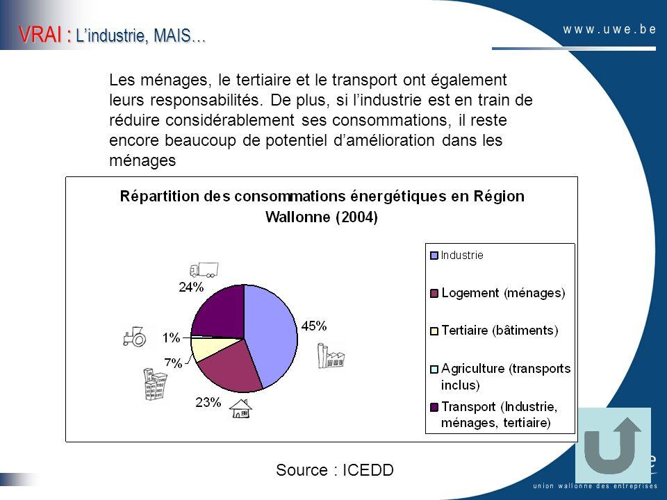 VRAI : Lindustrie, MAIS… Les ménages, le tertiaire et le transport ont également leurs responsabilités. De plus, si lindustrie est en train de réduire