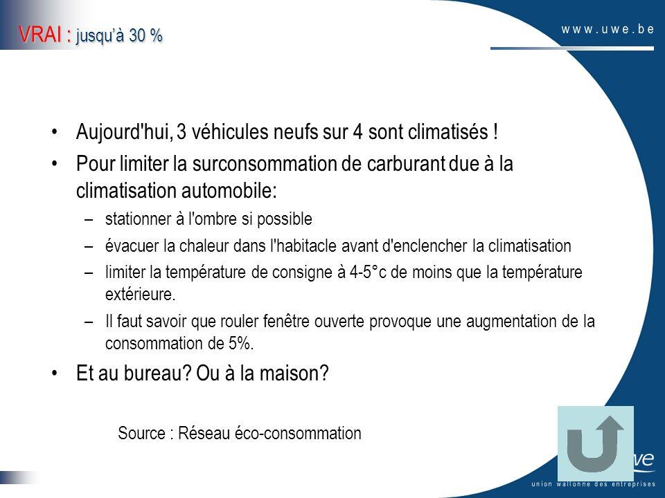 VRAI : jusquà 30 % Aujourd'hui, 3 véhicules neufs sur 4 sont climatisés ! Pour limiter la surconsommation de carburant due à la climatisation automobi