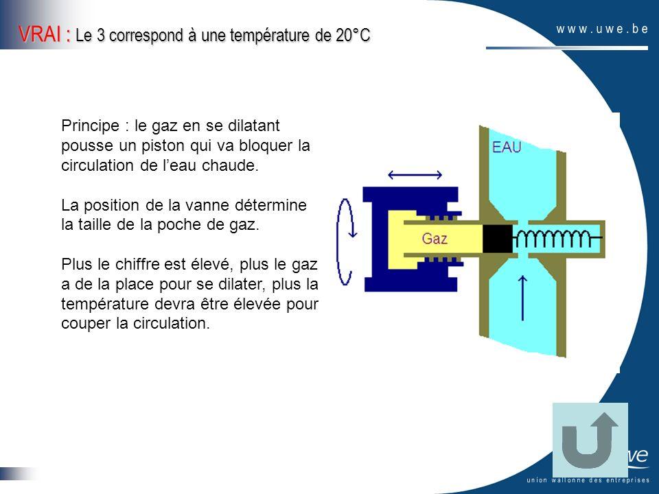 VRAI : Le 3 correspond à une température de 20°C Principe : le gaz en se dilatant pousse un piston qui va bloquer la circulation de leau chaude. La po