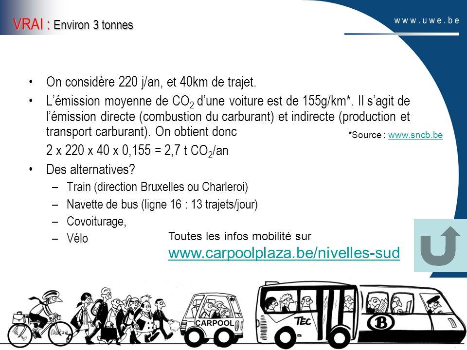 VRAI : Environ 3 tonnes On considère 220 j/an, et 40km de trajet. Lémission moyenne de CO 2 dune voiture est de 155g/km*. Il sagit de lémission direct