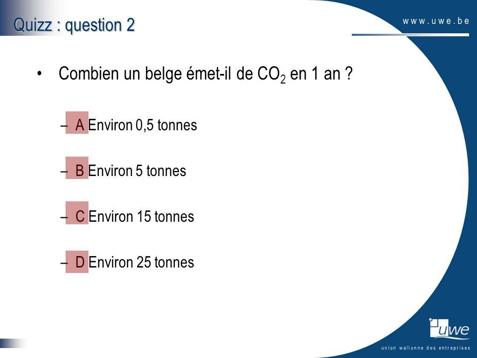 Quizz : question 2 Combien un belge émet-il de CO 2 en 1 an ? –A Environ 0,5 tonnes –B Environ 5 tonnes –C Environ 15 tonnes –D Environ 25 tonnes