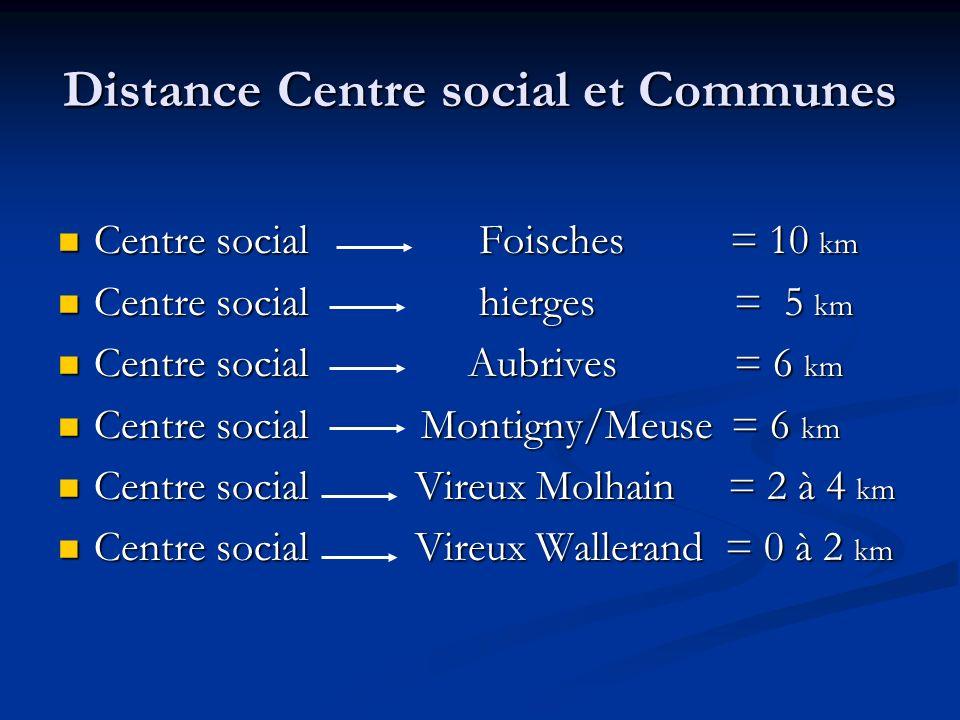 Distance Centre social et Communes Centre social Foisches = 10 km Centre social Foisches = 10 km Centre social hierges = 5 km Centre social hierges =