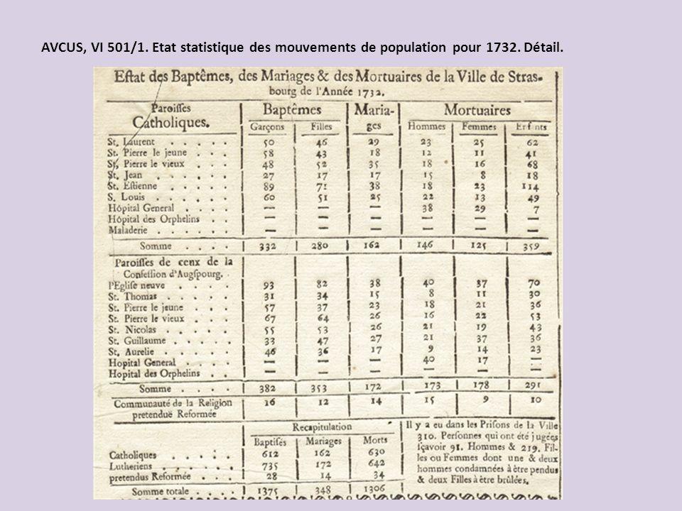 AVCUS, VI 501/1. Etat statistique des mouvements de population pour 1732. Détail.