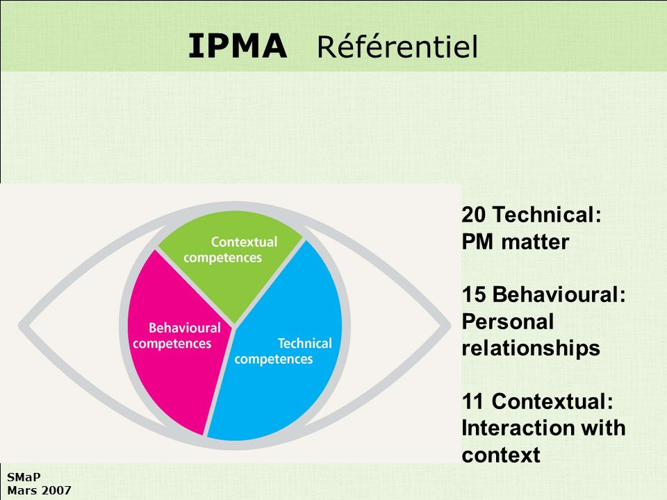 SMaP Mars 2007 20 Technical: PM matter 15 Behavioural: Personal relationships 11 Contextual: Interaction with context IPMA Référentiel