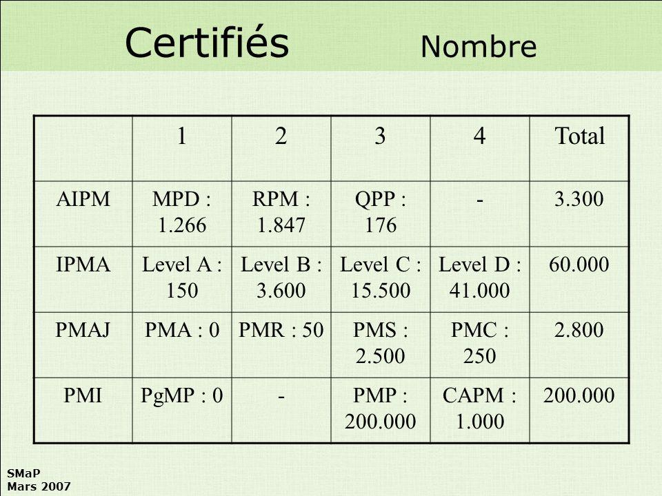 SMaP Mars 2007 1234Total AIPMMPD : 1.266 RPM : 1.847 QPP : 176 -3.300 IPMALevel A : 150 Level B : 3.600 Level C : 15.500 Level D : 41.000 60.000 PMAJP