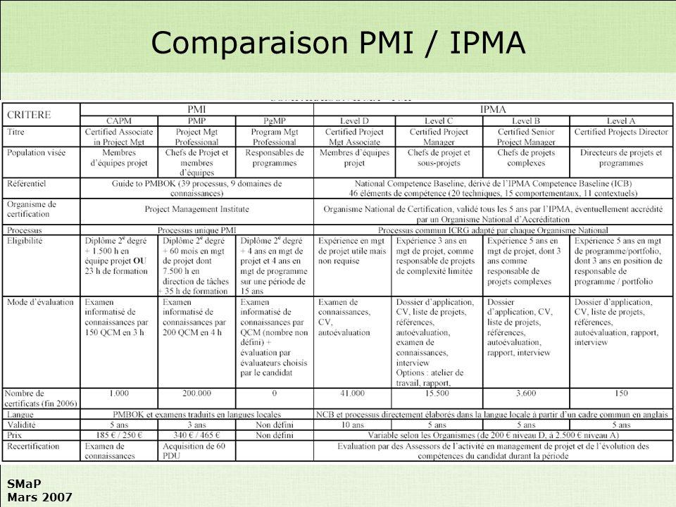 SMaP Mars 2007 Comparaison PMI / IPMA