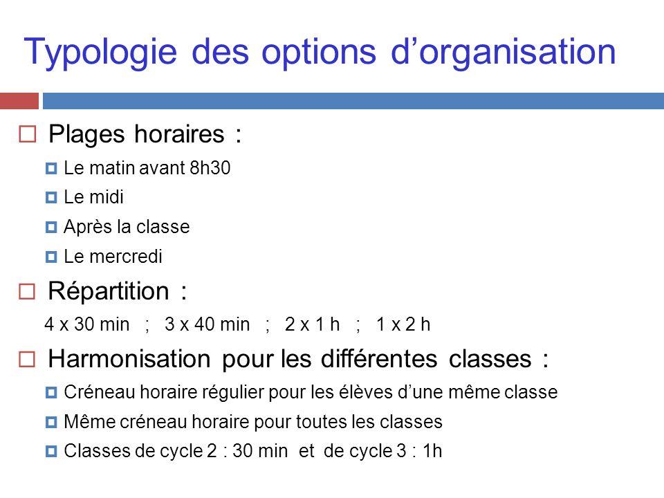 Typologie des options dorganisation Plages horaires : Le matin avant 8h30 Le midi Après la classe Le mercredi Répartition : 4 x 30 min ; 3 x 40 min ;