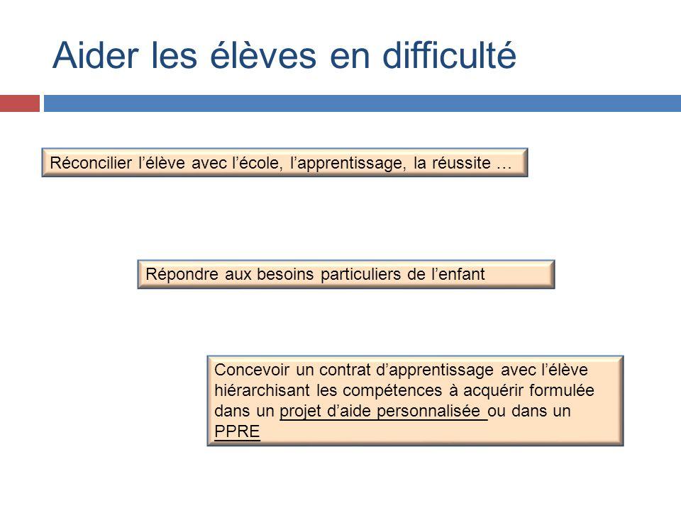 exemple : français - CE1 : orthographe Le codage fait apparaître les compétences attendues dans les programmes Item 51: La ponctuation majuscule – point est respectée pour au moins trois phrases.