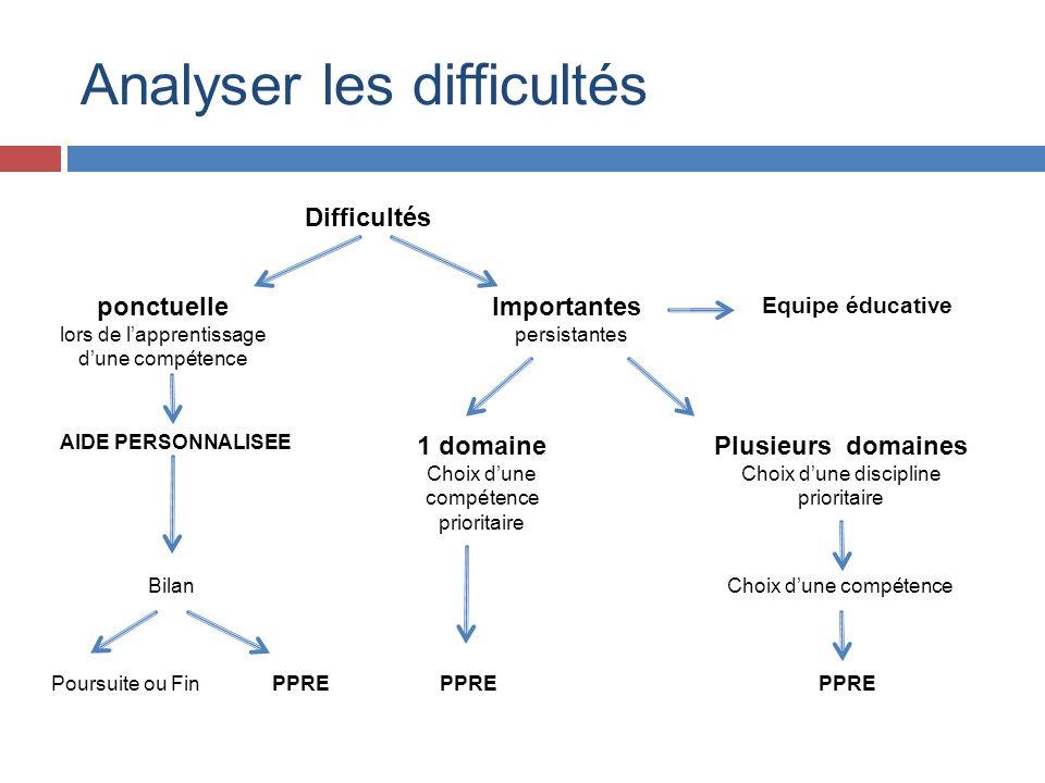 Analyser les difficultés Difficultés ponctuelle lors de lapprentissage dune compétence Importantes persistantes Equipe éducative AIDE PERSONNALISEE 1