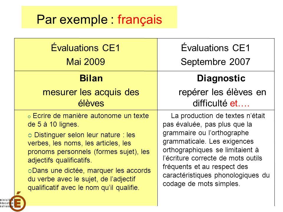 Par exemple : français Évaluations CE1 Mai 2009 Évaluations CE1 Septembre 2007 Bilan mesurer les acquis des élèves Diagnostic repérer les élèves en di