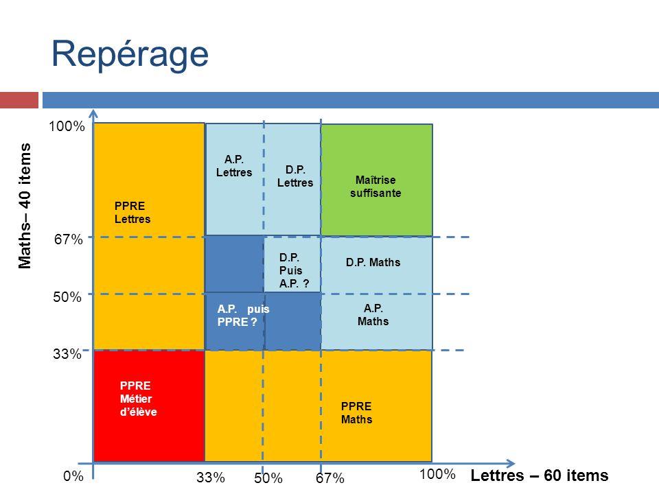 Repérage 33% 50%67% 33% 50% 67% 0% 100% PPRE Métier délève PPRE Lettres PPRE Maths D.P. Puis A.P. ? A.P. Maths A.P. Lettres A.P. puis PPRE ? Maîtrise