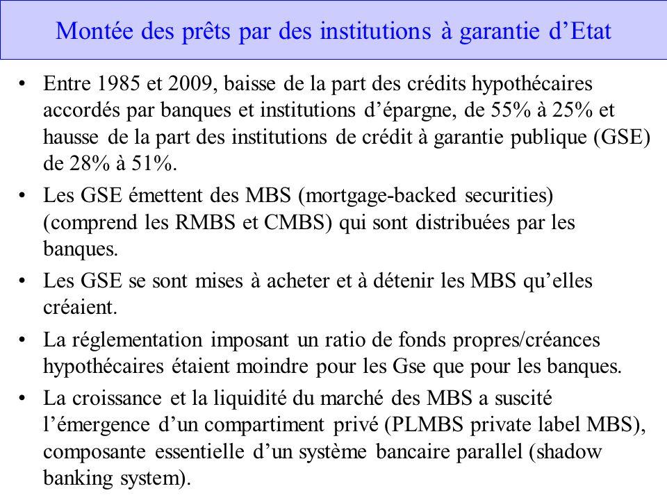 Montée des prêts par des institutions à garantie dEtat Entre 1985 et 2009, baisse de la part des crédits hypothécaires accordés par banques et institu