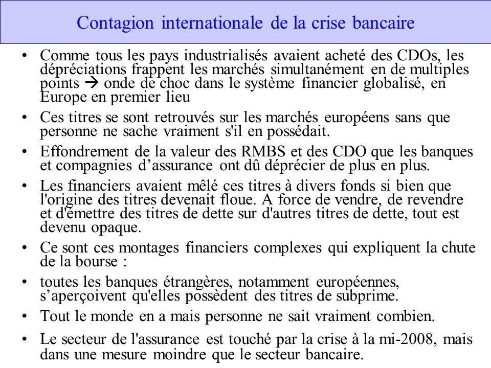 Contagion internationale de la crise bancaire Comme tous les pays industrialisés avaient acheté des CDOs, les dépréciations frappent les marchés simul