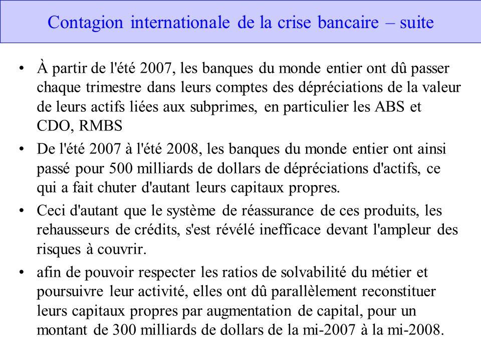 Contagion internationale de la crise bancaire – suite À partir de l'été 2007, les banques du monde entier ont dû passer chaque trimestre dans leurs co