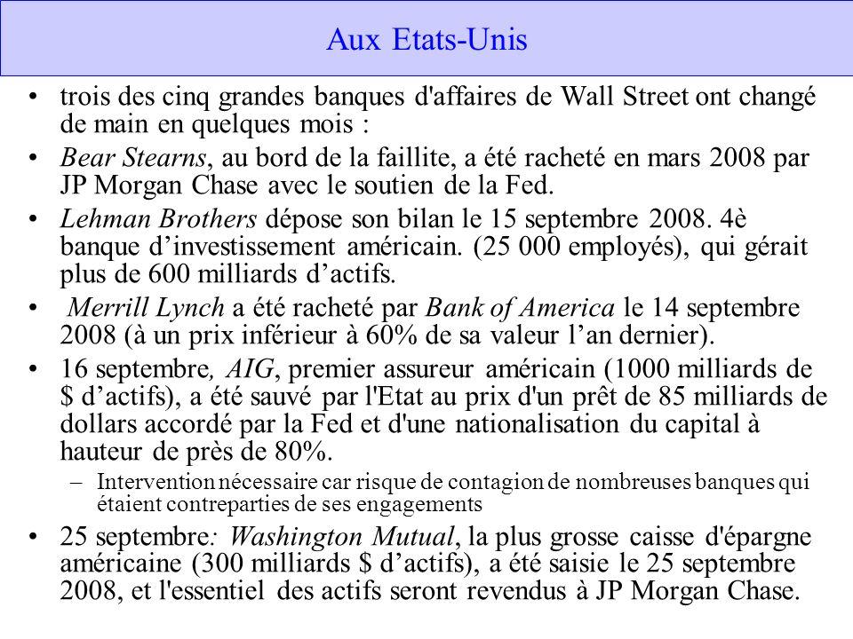 Aux Etats-Unis trois des cinq grandes banques d'affaires de Wall Street ont changé de main en quelques mois : Bear Stearns, au bord de la faillite, a