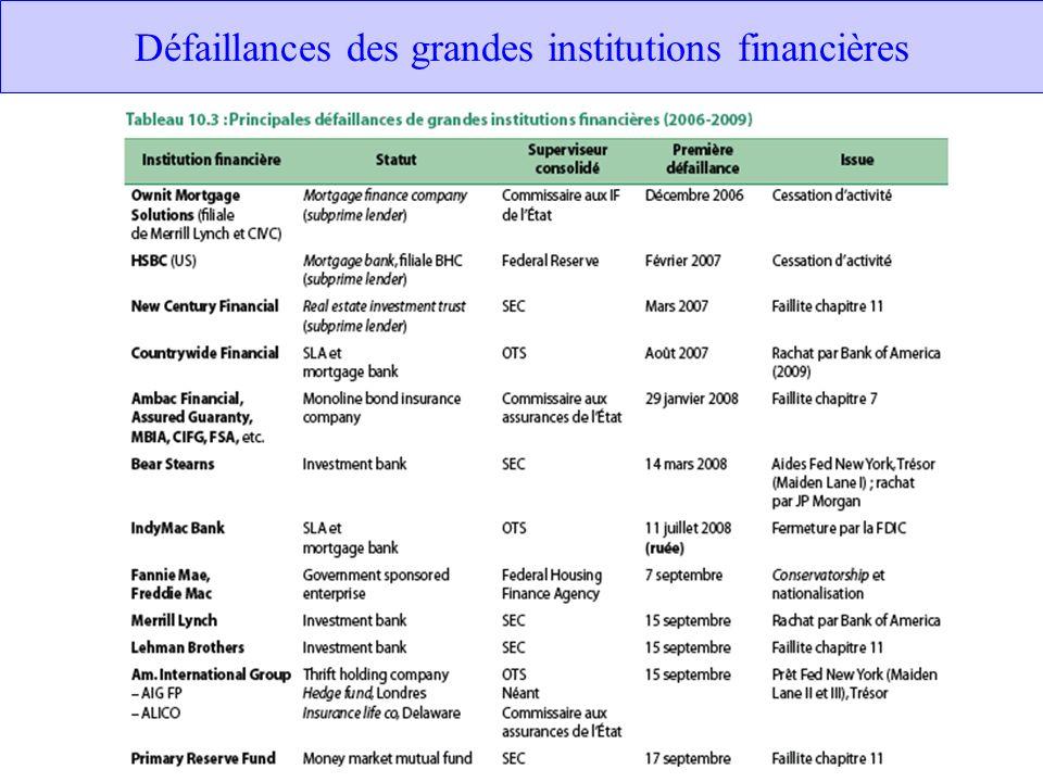 Défaillances des grandes institutions financières