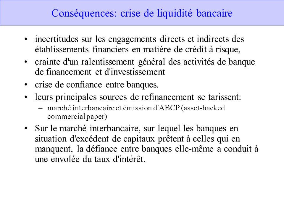Conséquences: crise de liquidité bancaire incertitudes sur les engagements directs et indirects des établissements financiers en matière de crédit à r