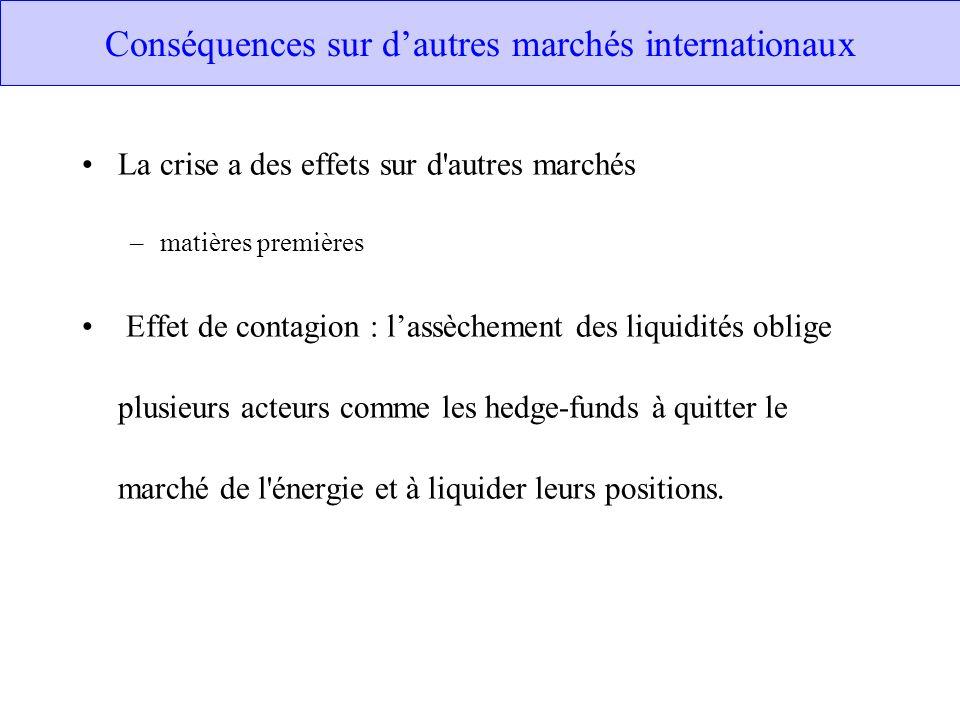 Conséquences sur dautres marchés internationaux La crise a des effets sur d'autres marchés –matières premières Effet de contagion : lassèchement des l