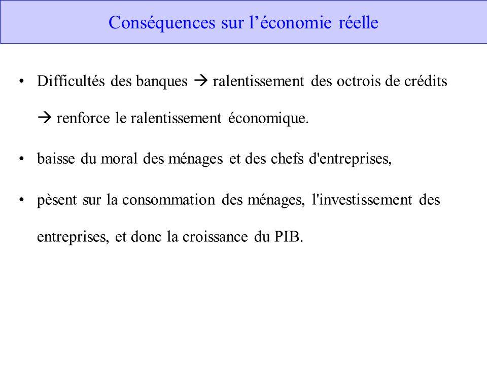 Conséquences sur léconomie réelle Difficultés des banques ralentissement des octrois de crédits renforce le ralentissement économique. baisse du moral