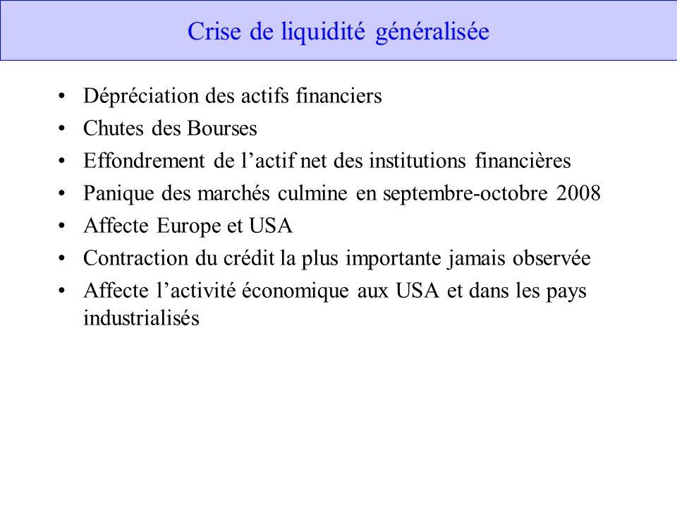 Crise de liquidité généralisée Dépréciation des actifs financiers Chutes des Bourses Effondrement de lactif net des institutions financières Panique d