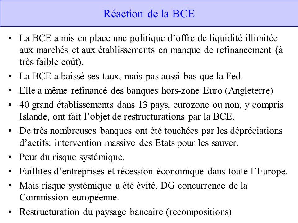 Réaction de la BCE La BCE a mis en place une politique doffre de liquidité illimitée aux marchés et aux établissements en manque de refinancement (à t