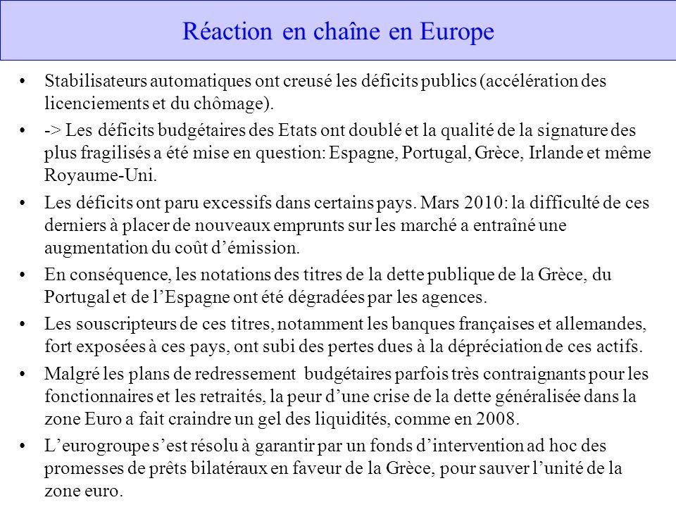Réaction en chaîne en Europe Stabilisateurs automatiques ont creusé les déficits publics (accélération des licenciements et du chômage). -> Les défici