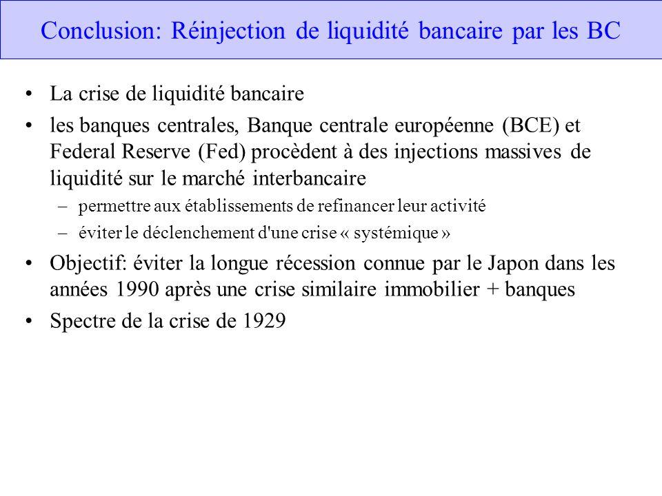 Conclusion: Réinjection de liquidité bancaire par les BC La crise de liquidité bancaire les banques centrales, Banque centrale européenne (BCE) et Fed