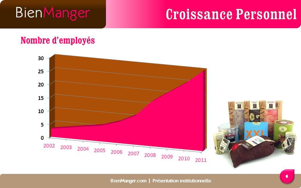 Nombre demployés BienManger.com | Présentation institutionnelle BienManger