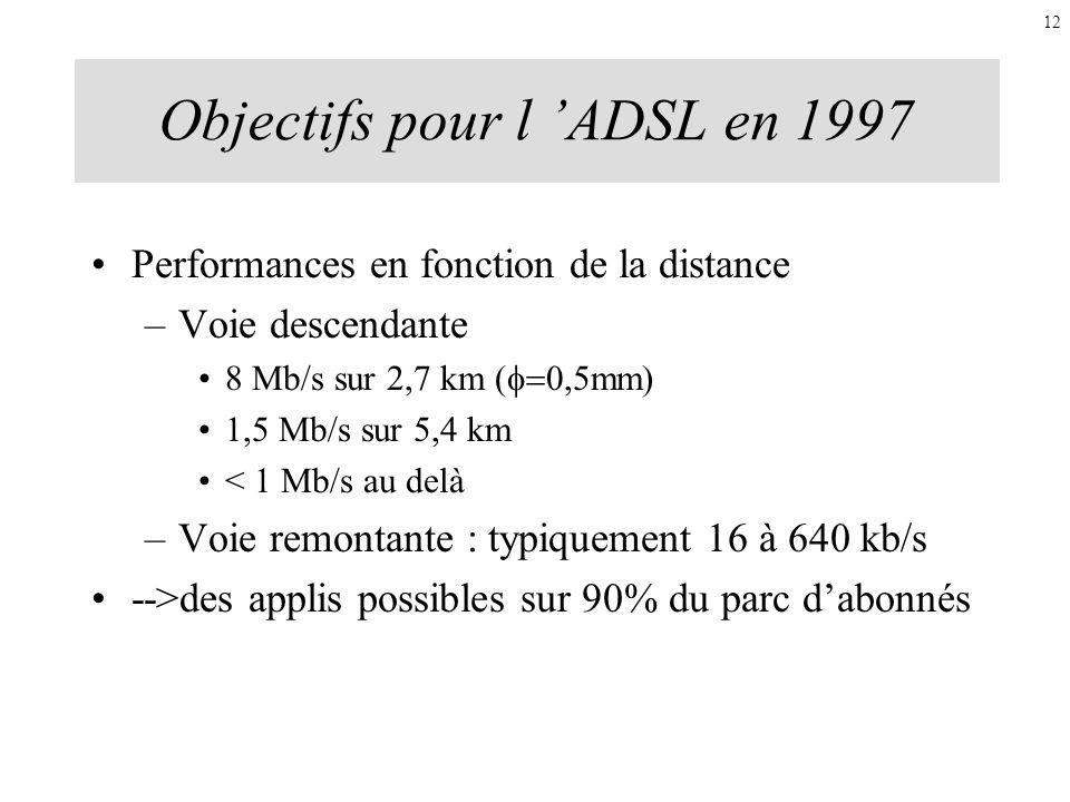 Objectifs pour l ADSL en 1997 Performances en fonction de la distance –Voie descendante 8 Mb/s sur 2,7 km ( 0,5mm) 1,5 Mb/s sur 5,4 km < 1 Mb/s au del