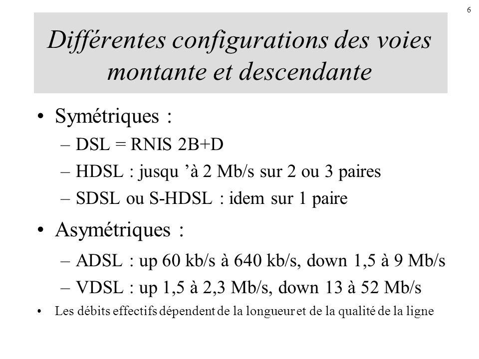 Différentes configurations des voies montante et descendante Symétriques : –DSL = RNIS 2B+D –HDSL : jusqu à 2 Mb/s sur 2 ou 3 paires –SDSL ou S-HDSL :