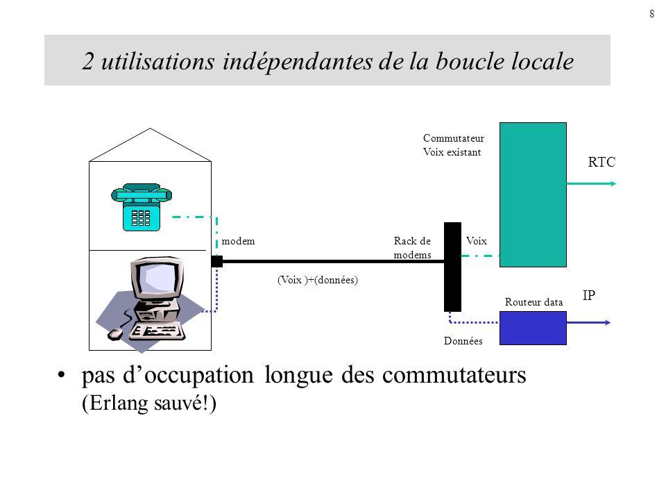 2 utilisations indépendantes de la boucle locale pas doccupation longue des commutateurs (Erlang sauvé!) modemRack de modems Commutateur Voix existant