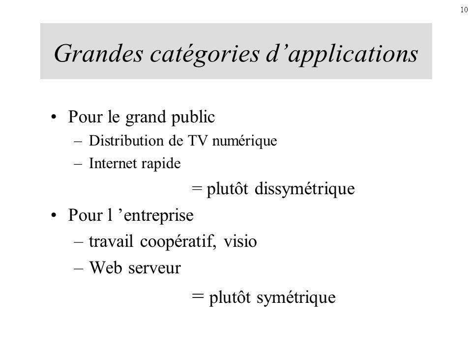 Grandes catégories dapplications Pour le grand public –Distribution de TV numérique –Internet rapide = plutôt dissymétrique Pour l entreprise –travail