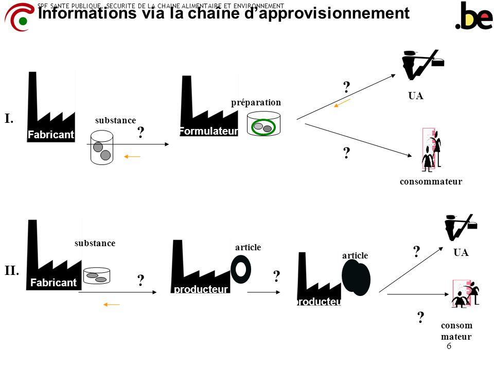 SPF SANTE PUBLIQUE, SECURITE DE LA CHAINE ALIMENTAIRE ET ENVIRONNEMENT 6 Fabricant Formulateur Informations via la chaîne dapprovisionnement Fabricant
